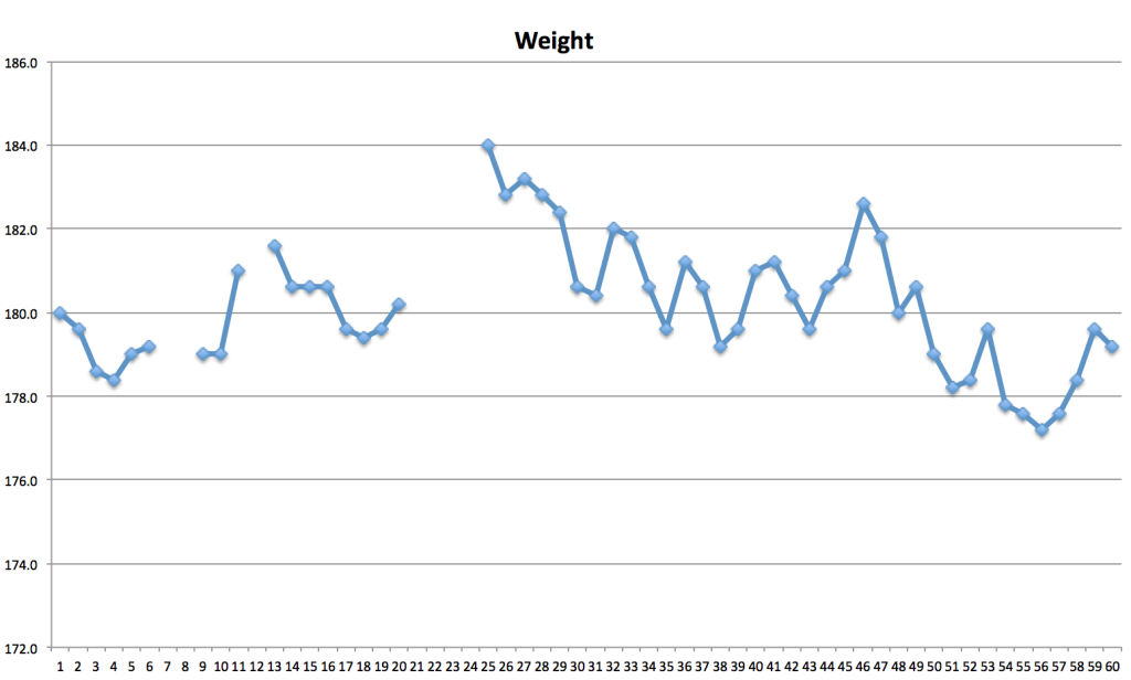 60 days weight