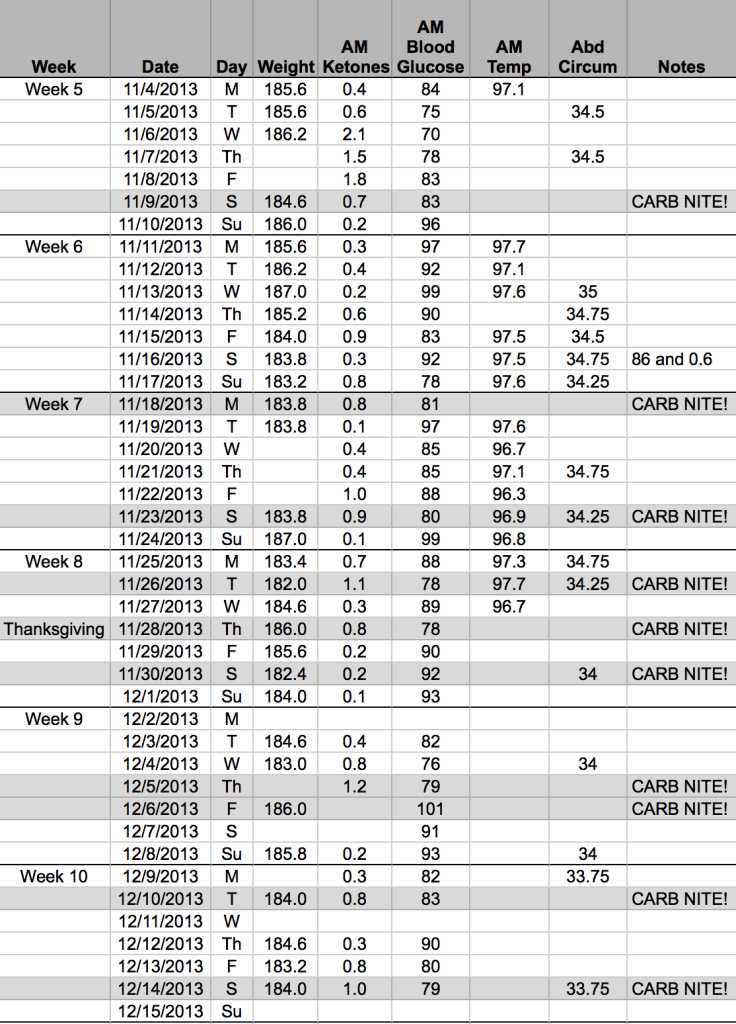 Carb Nite Solution results after 10 weeks