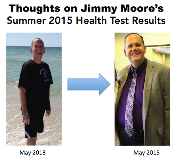 Thoughts on Jimmy Moore's Summer 2015 Health Test Results - The BJJ Caveman